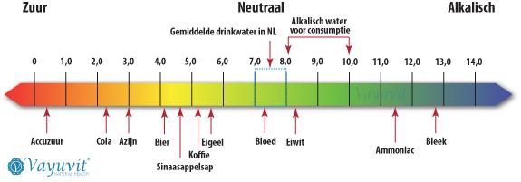 http://www.beautylab.nl/wp-content/uploads/2014/05/pH-Schaal.jpg