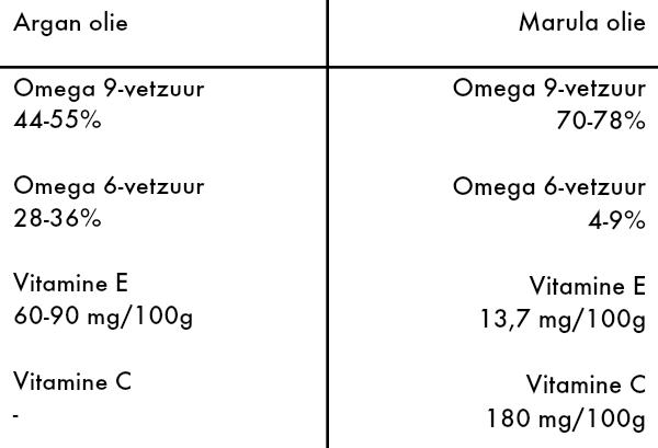 argan olie vs marula olie